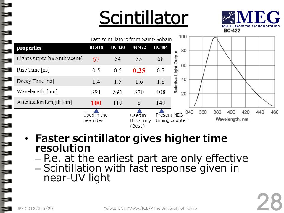 Faster scintillator gives higher time resolution – P.e. at the earliest part are only effective – Scintillation with fast response given in near-UV li