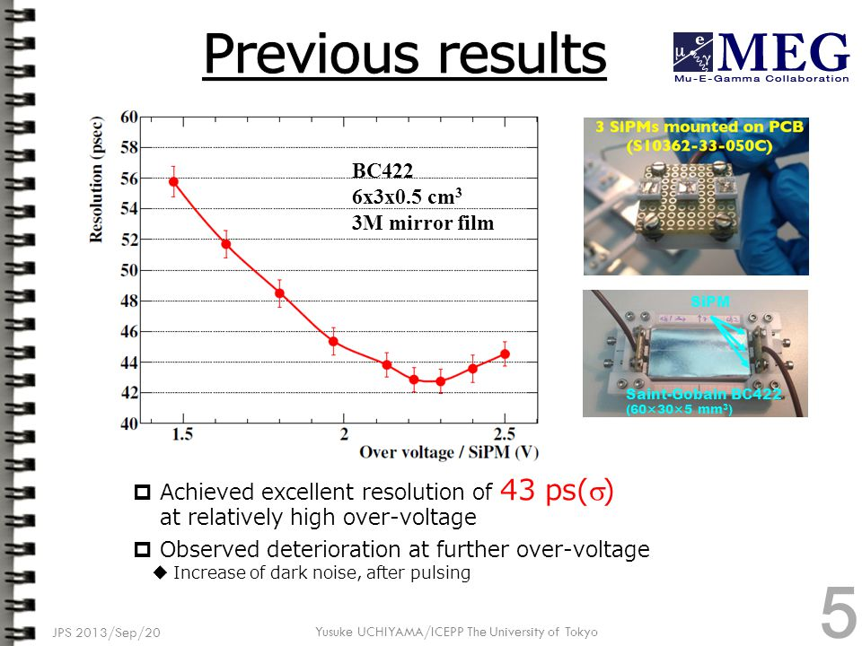  Achieved excellent resolution of 43 ps(  ) at relatively high over-voltage  Observed deterioration at further over-voltage  Increase of dark noise, after pulsing JPS 2013/Sep/20 BC422 6x3x0.5 cm 3 3M mirror film Saint-Gobain BC422 (60×30×5 mm 3 ) SiPM Yusuke UCHIYAMA/ICEPP The University of Tokyo 5