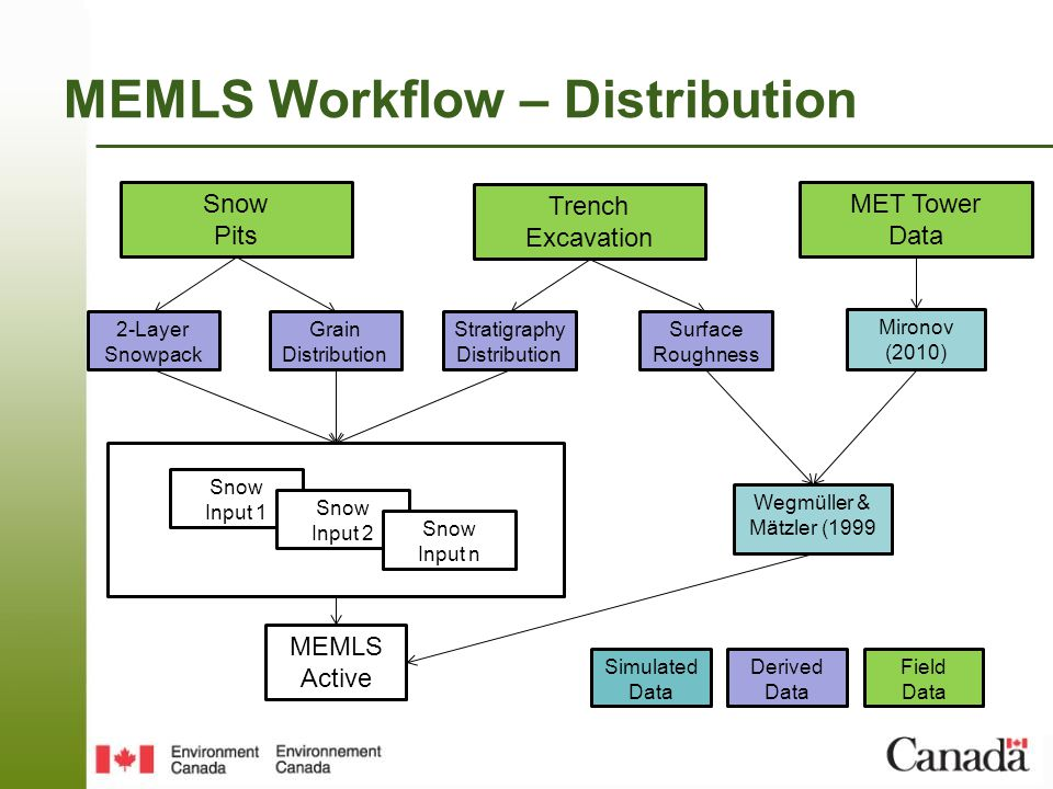 MEMLS Workflow – Distribution MEMLS Active Trench Excavation Surface Roughness Stratigraphy Distribution Snow Pits Grain Distribution 2-Layer Snowpack