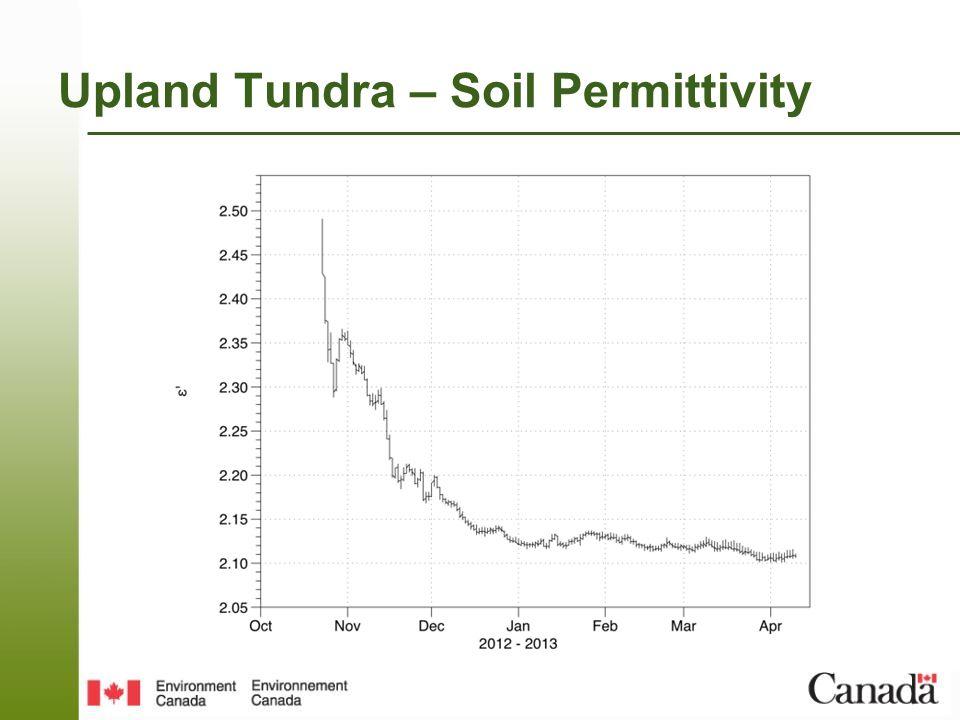 Upland Tundra – Soil Permittivity