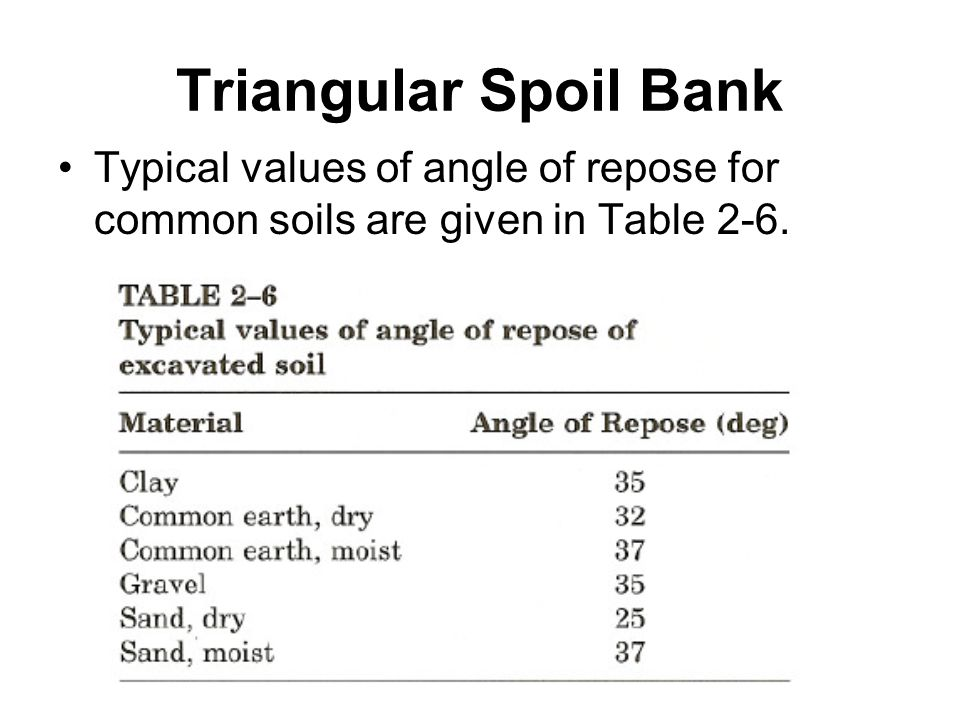 Triangular Spoil Bank Typical values of angle of repose for common soils are given in Table 2-6.