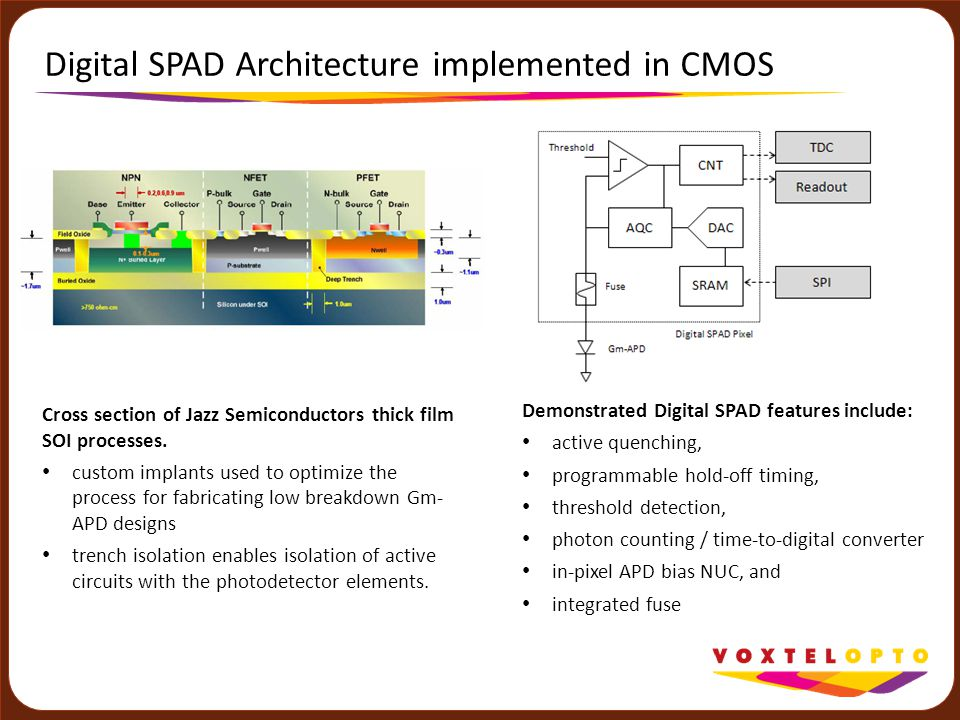 Digital SPAD Architecture implemented in CMOS Cross section of Jazz Semiconductors thick film SOI processes. custom implants used to optimize the proc