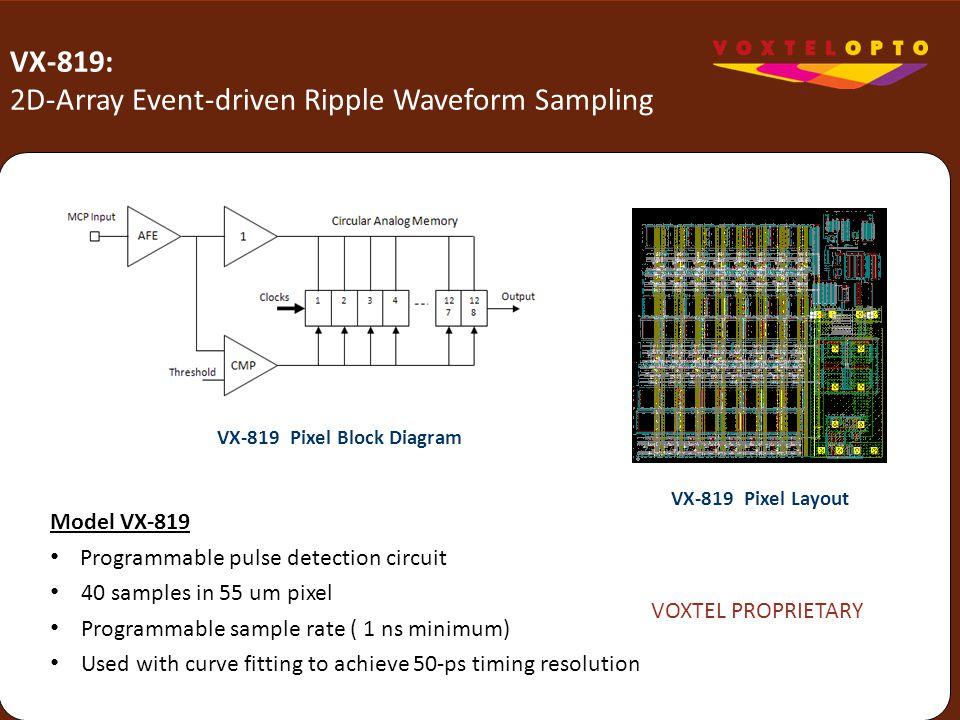 VX-819: 2D-Array Event-driven Ripple Waveform Sampling Model VX-819 Programmable pulse detection circuit 40 samples in 55 um pixel Programmable sample