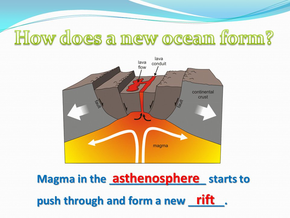 Magma in the ________________ starts to push through and form a new ______. asthenosphere rift