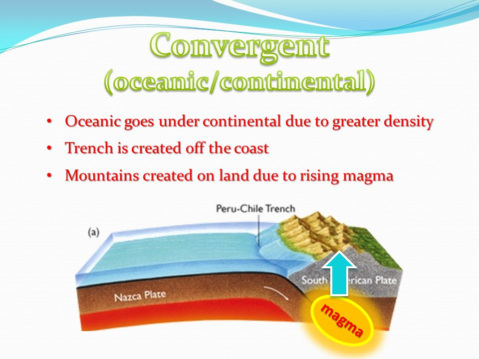 Oceanic goes under continental due to greater density Oceanic goes under continental due to greater density Trench is created off the coast Trench is