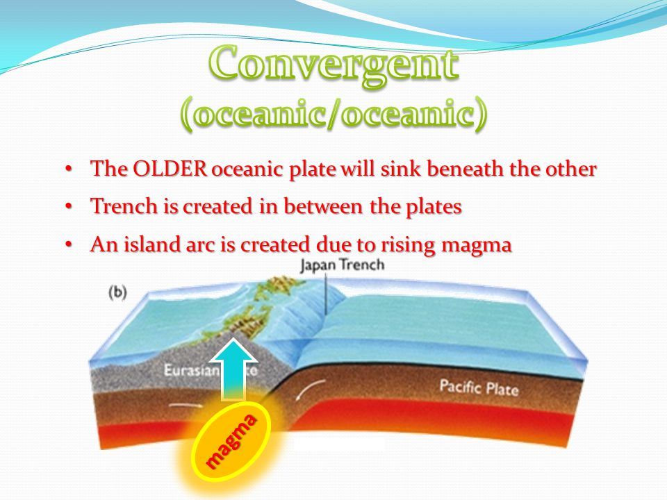 The OLDER oceanic plate will sink beneath the other The OLDER oceanic plate will sink beneath the other Trench is created in between the plates Trench