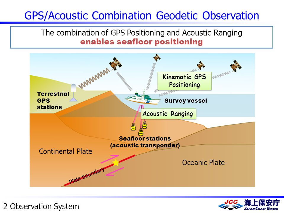 GPS/Acoustic Combination Geodetic Observation 2 Observation System Kinematic GPS Positioning Oceanic Plate Plate boundary Terrestrial GPS stations Aco