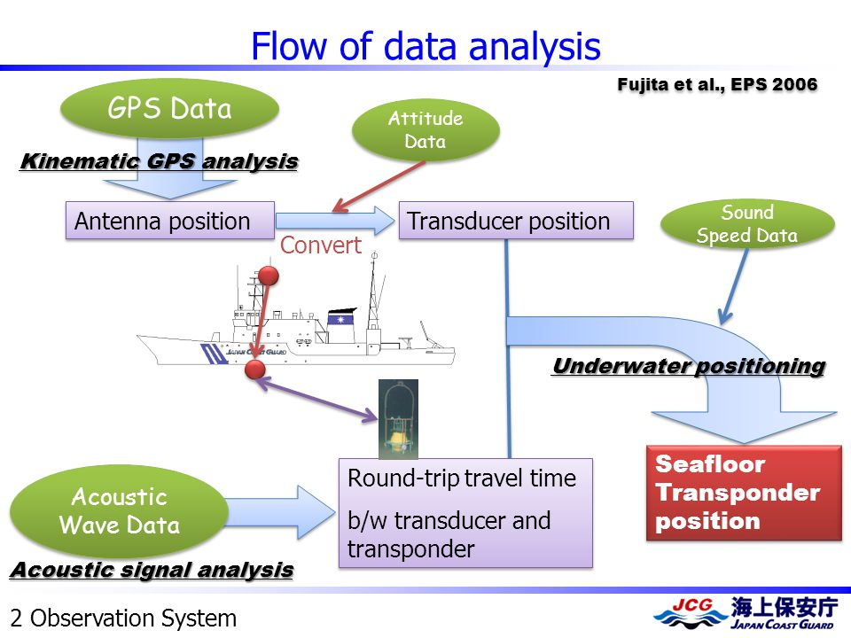 Flow of data analysis Seafloor Transponder position Round-trip travel time b/w transducer and transponder Round-trip travel time b/w transducer and transponder Acoustic signal analysis Acoustic Wave Data Sound Speed Data Underwater positioning Antenna position Kinematic GPS analysis Transducer position GPS Data Attitude Data Convert Fujita et al., EPS 2006 2 Observation System