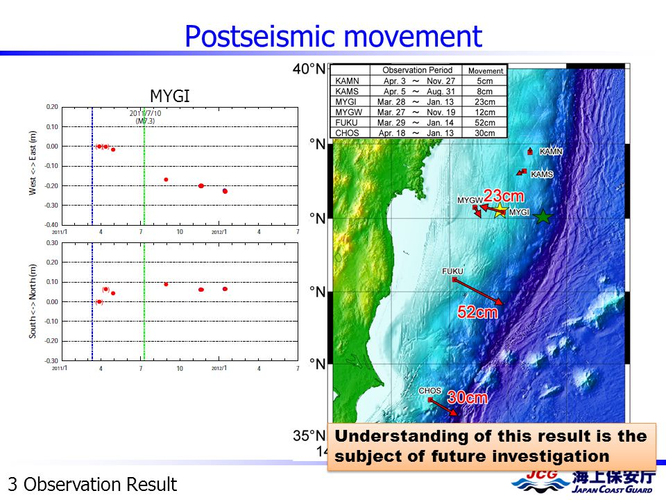 Postseismic movement 3 Observation Result Understanding of this result is the subject of future investigation MYGI