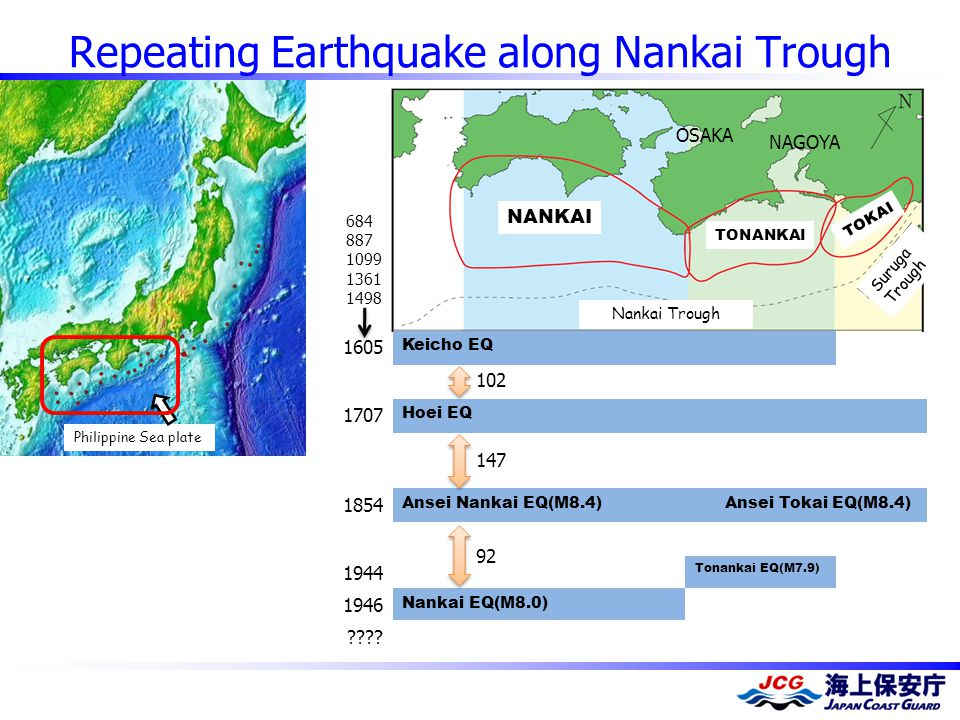 Repeating Earthquake along Nankai Trough 1605 Keicho EQ 1707 Hoei EQ 1854 Ansei Nankai EQ(M8.4) Ansei Tokai EQ(M8.4) 1944 Tonankai EQ(M7.9) 1946 Nankai EQ(M8.0) .