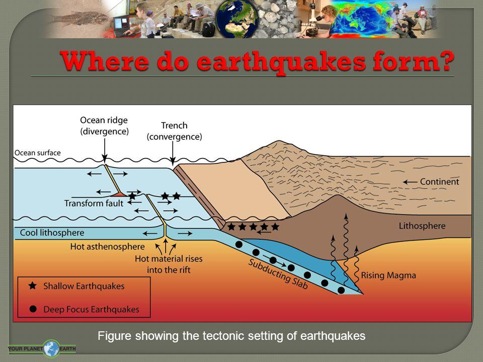 Figure showing the tectonic setting of earthquakes