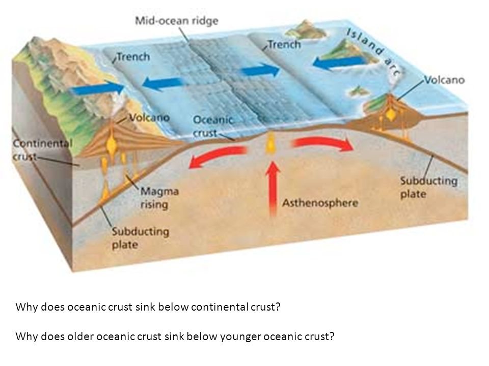 Why does oceanic crust sink below continental crust.