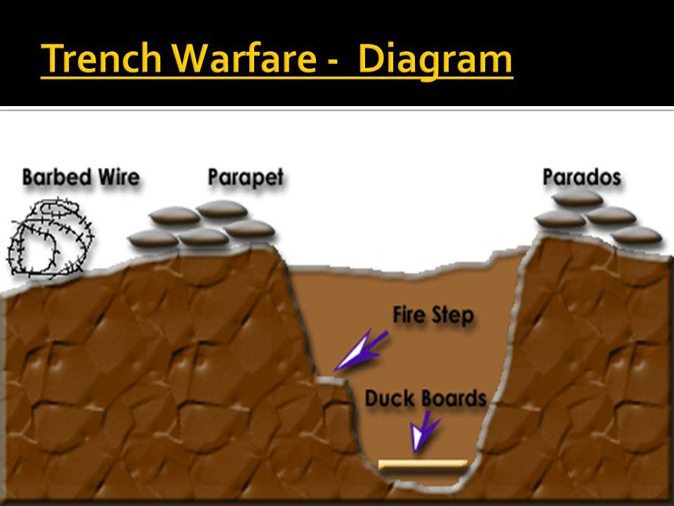Trench Warfare - Diagram