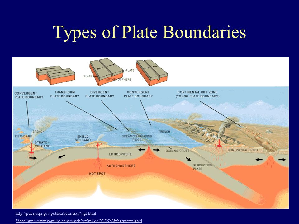 Types of Plate Boundaries http://pubs.usgs.gov/publications/text/Vigil.html Video http://www.youtube.com/watch?v=JmC-vjQGSNM&feature=related