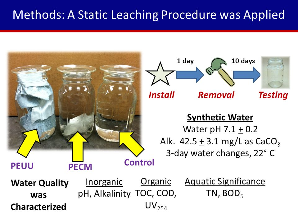 Methods: A Static Leaching Procedure was Applied Synthetic Water Water pH 7.1 + 0.2 Alk.
