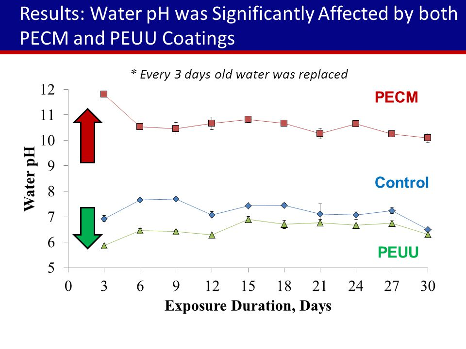 Results: Water pH was Significantly Affected by both PECM and PEUU Coatings PECM Control PEUU * Every 3 days old water was replaced