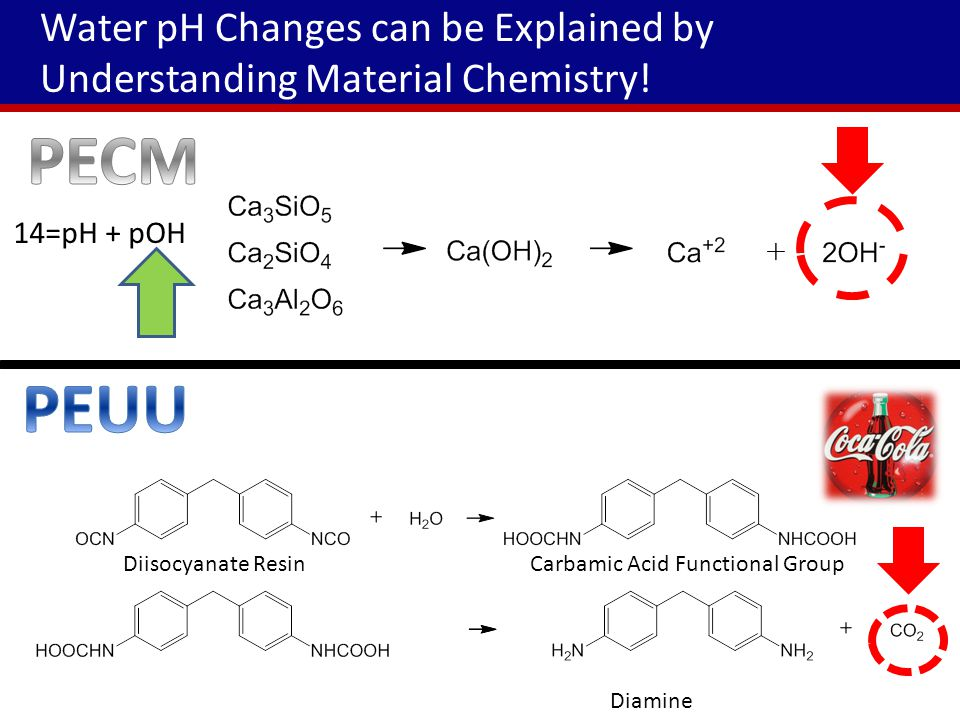 Results: PECM Increased Alkalinity due to the Addition of Hydroxide Ions PECM