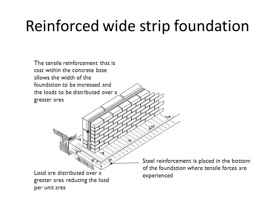 Reinforced wide strip foundation Steel reinforcement is placed in the bottom of the foundation where tensile forces are experienced The tensile reinforcement that is cast within the concrete base allows the width of the foundation to be increased and the loads to be distributed over a greater area Load are distributed over a greater area reducing the load per unit area