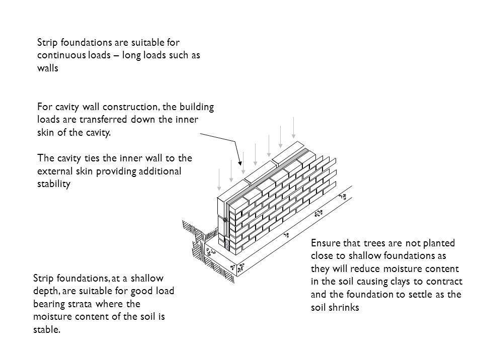 Strip foundations