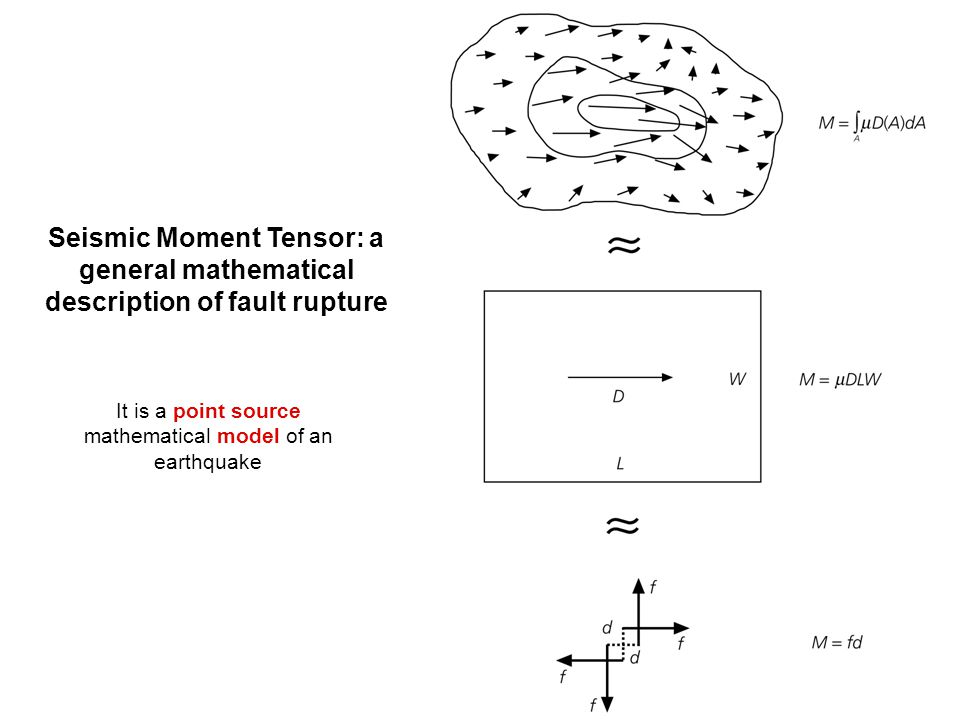 Seismic Moment Tensor: a general mathematical description of fault rupture It is a point source mathematical model of an earthquake