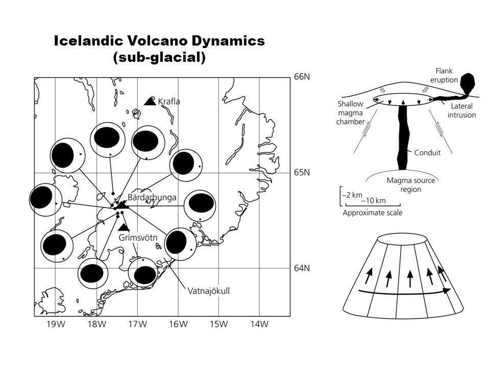 Icelandic Volcano Dynamics (sub-glacial)
