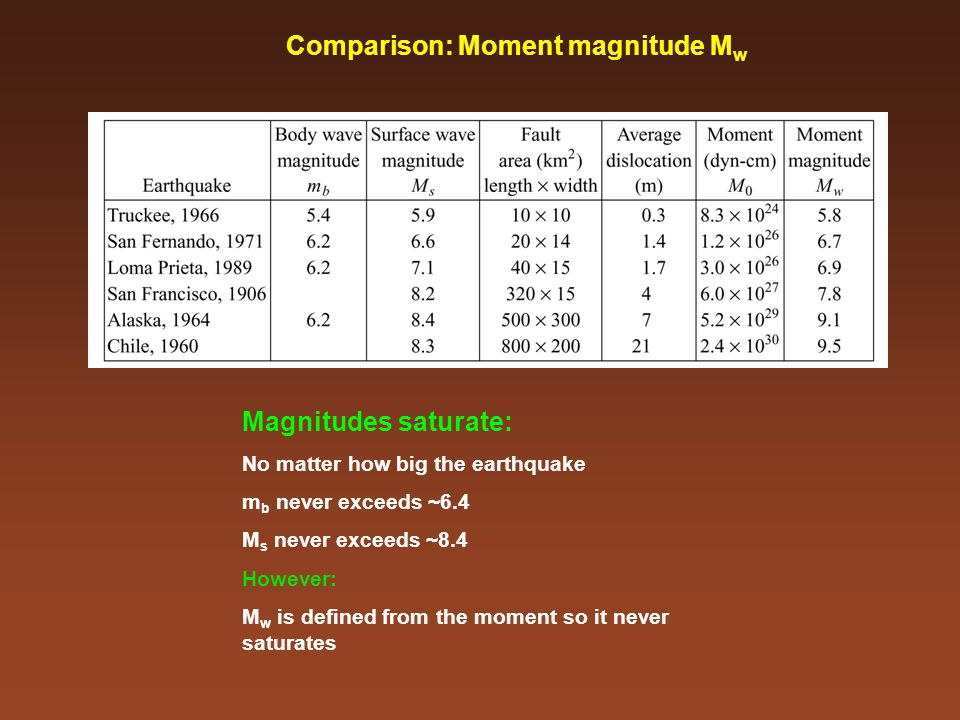 Comparison: Moment magnitude M w Magnitudes saturate: No matter how big the earthquake m b never exceeds ~6.4 M s never exceeds ~8.4 However: M w is defined from the moment so it never saturates