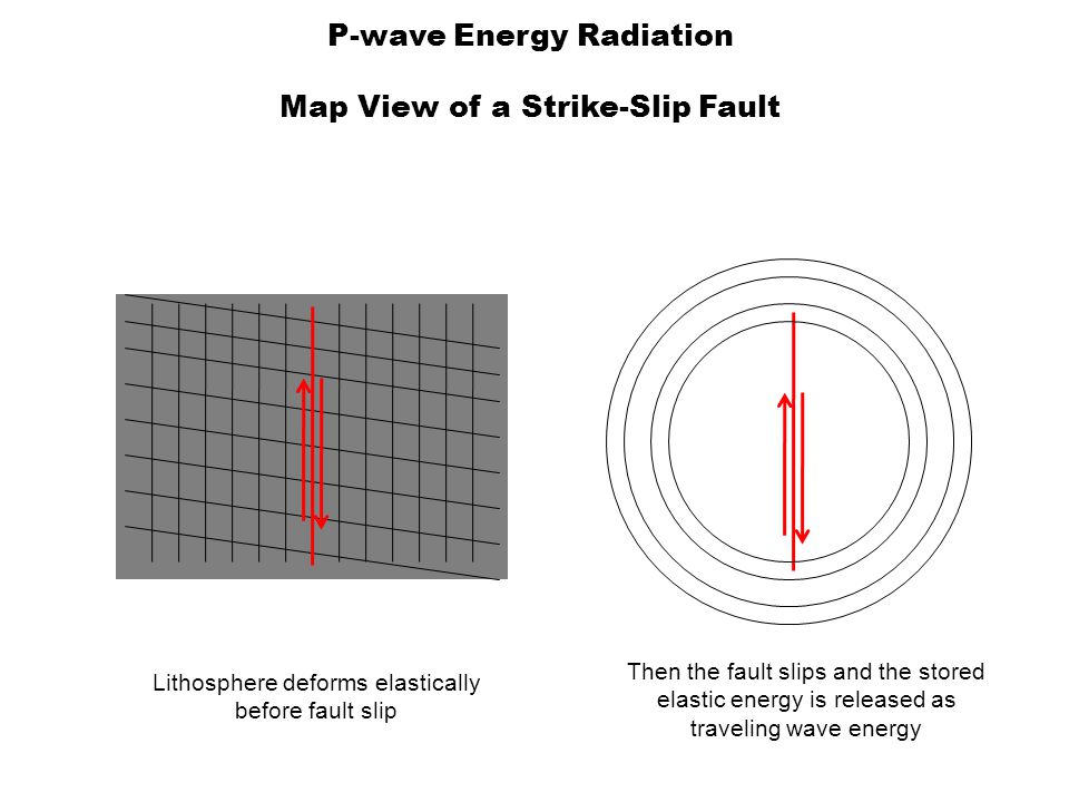 P-wave Energy Radiation Map View of a Strike-Slip Fault Then the fault slips and the stored elastic energy is released as traveling wave energy Lithosphere deforms elastically before fault slip