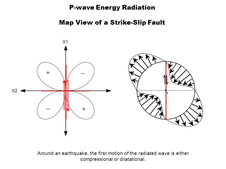 P-wave Energy Radiation Map View of a Strike-Slip Fault Around an earthquake, the first motion of the radiated wave is either compressional or dilatational.