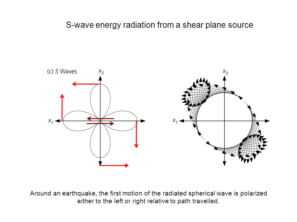 S-wave energy radiation from a shear plane source Around an earthquake, the first motion of the radiated spherical wave is polarized either to the left or right relative to path travelled.
