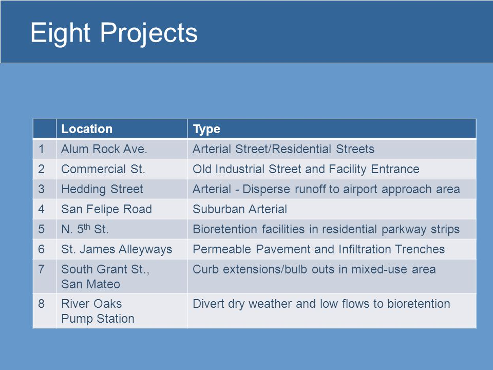 Eight Projects LocationType 1Alum Rock Ave.Arterial Street/Residential Streets 2Commercial St.Old Industrial Street and Facility Entrance 3Hedding StreetArterial - Disperse runoff to airport approach area 4San Felipe RoadSuburban Arterial 5N.