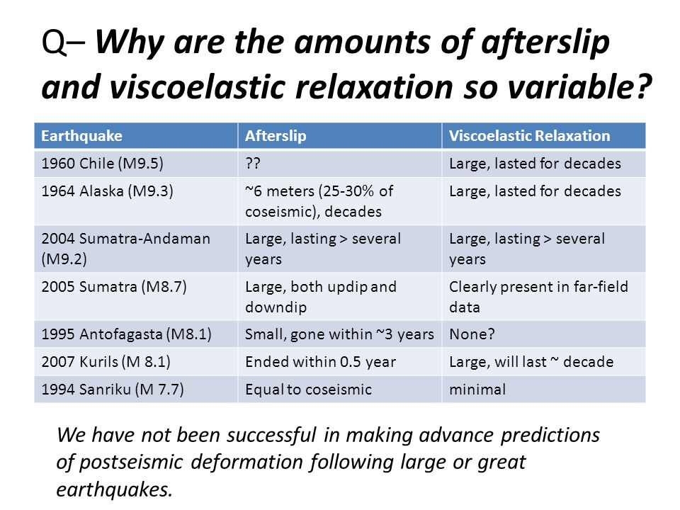 Q– Why are the amounts of afterslip and viscoelastic relaxation so variable.