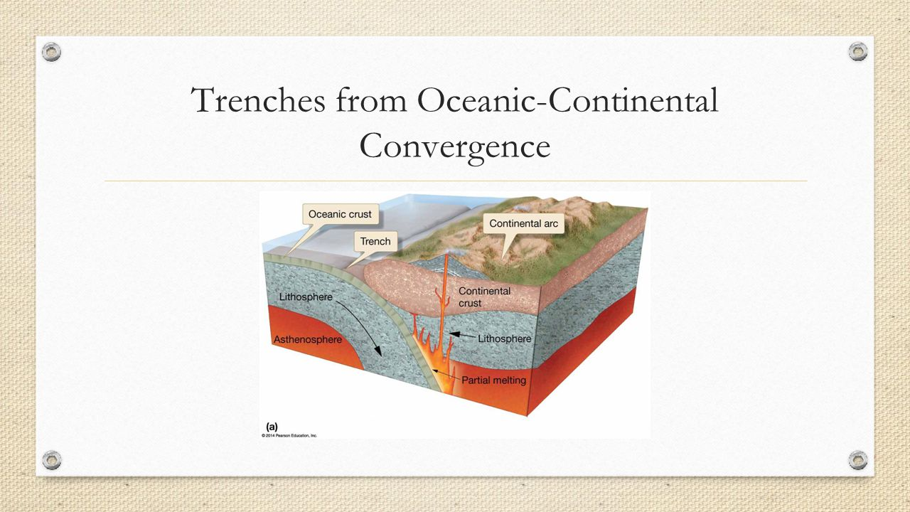Trenches from Oceanic-Continental Convergence