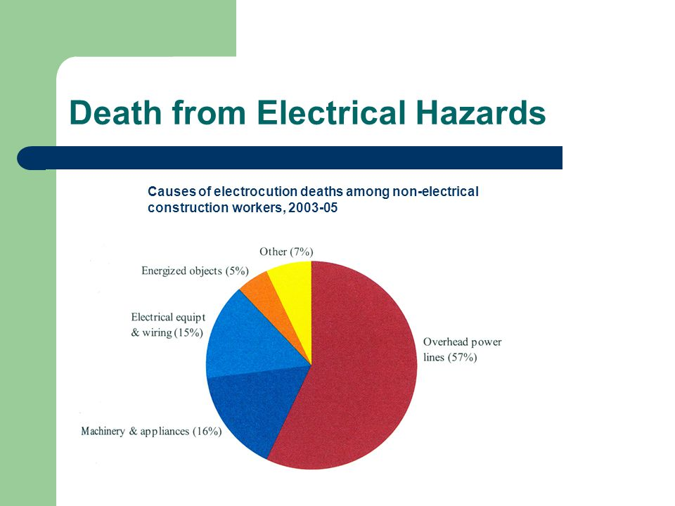 Death from Electrical Hazards Causes of electrocution deaths among non-electrical construction workers, 2003-05