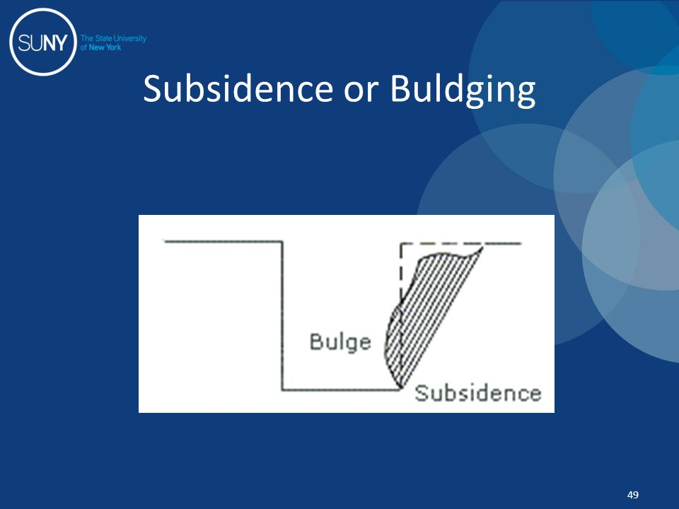 Subsidence or Buldging 49