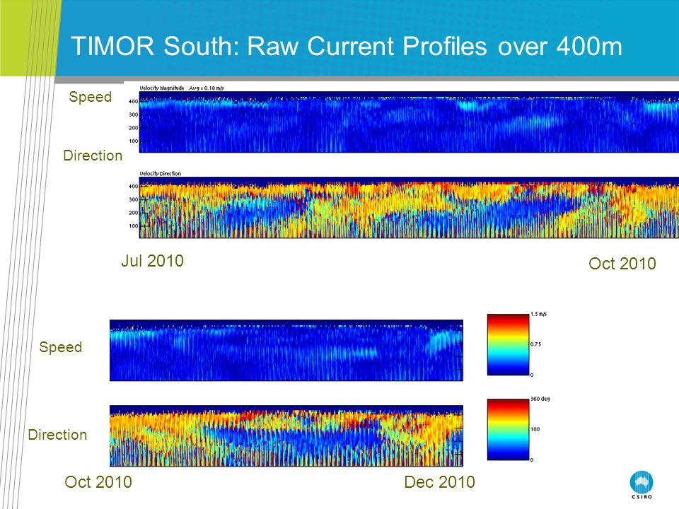 TIMOR South: Raw Current Profiles over 400m Speed Direction Jul 2010 Dec 2010 Speed Direction Oct 2010