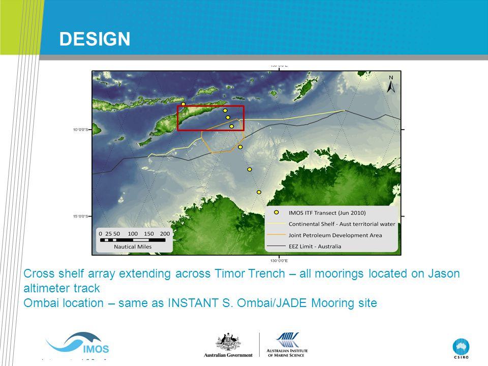 DESIGN Cross shelf array extending across Timor Trench – all moorings located on Jason altimeter track Ombai location – same as INSTANT S. Ombai/JADE