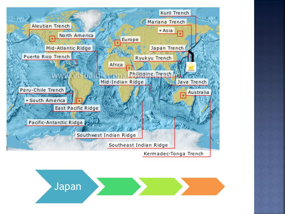  Mid-Atlantic Ridge runs beneath Iceland  North American Plate moves west, while the Eurasian Plate moves east  Iceland is slowly being split in 2 pieces  Result of this is divergent boundary  New crust is created as 2 or more plates pull away from each other.