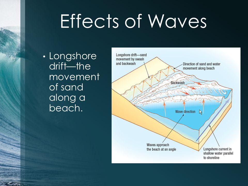 Longshore drift—the movement of sand along a beach. Effects of Waves