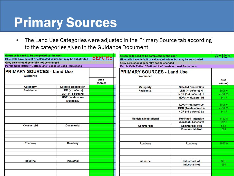 Primary Sources The Land Use Categories were adjusted in the Primary Source tab according to the categories given in the Guidance Document.