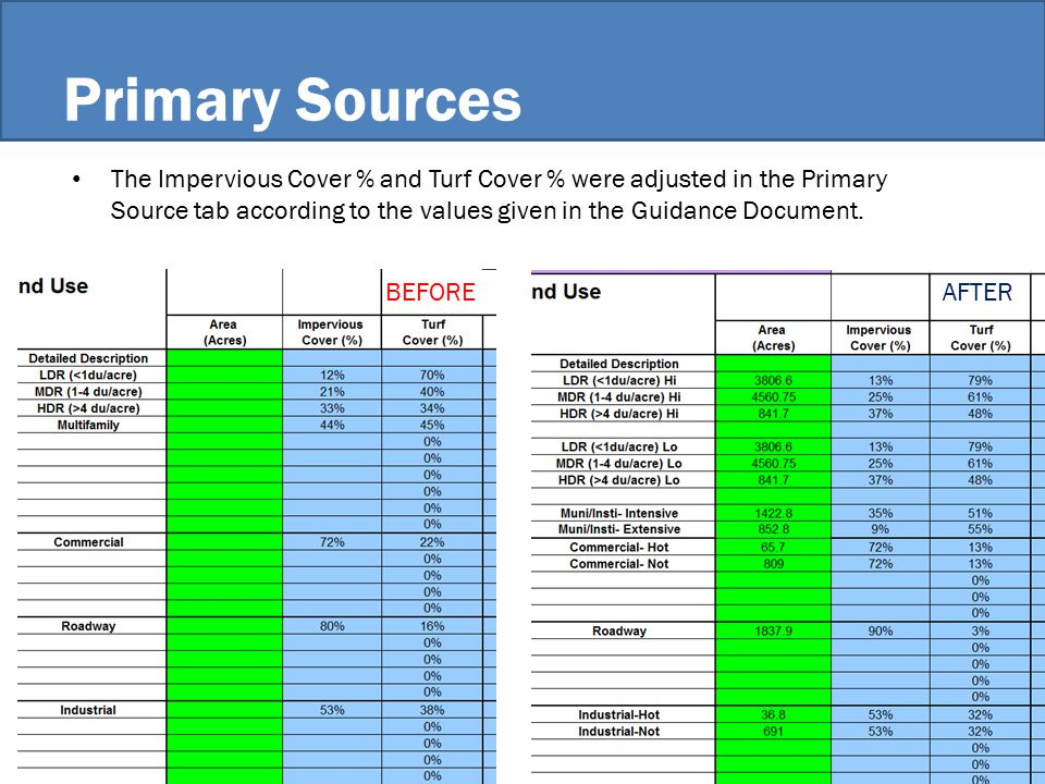 Primary Sources The Impervious Cover % and Turf Cover % were adjusted in the Primary Source tab according to the values given in the Guidance Document.