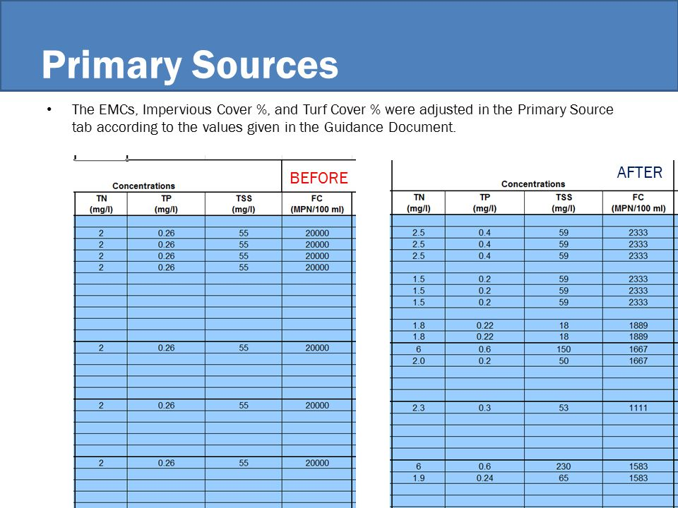 Primary Sources The EMCs, Impervious Cover %, and Turf Cover % were adjusted in the Primary Source tab according to the values given in the Guidance Document.