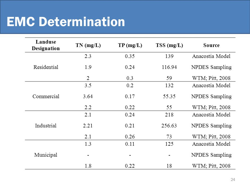 EMC Determination Landuse Designation TN (mg/L)TP (mg/L)TSS (mg/L)Source Residential 2.30.35139Anacostia Model 1.90.24116.94NPDES Sampling 20.359WTM; Pitt, 2008 Commercial 3.50.2132Anacostia Model 3.640.1755.35NPDES Sampling 2.20.2255WTM; Pitt, 2008 Industrial 2.10.24218Anacostia Model 2.210.21256.63NPDES Sampling 2.10.2673WTM; Pitt, 2008 Municipal 1.30.11125Anacostia Model ---NPDES Sampling 1.80.2218WTM; Pitt, 2008 24