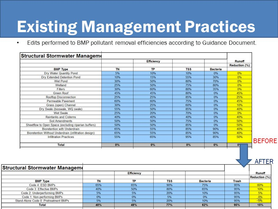 Existing Management Practices Edits performed to BMP pollutant removal efficiencies according to Guidance Document.