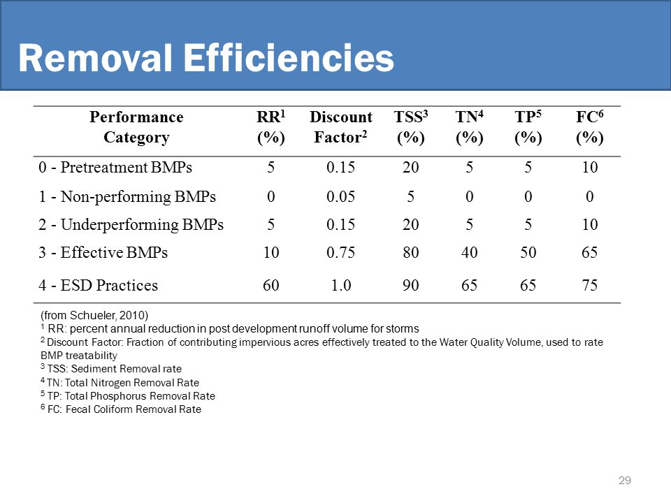 Removal Efficiencies Performance Category RR 1 (%) Discount Factor 2 TSS 3 (%) TN 4 (%) TP 5 (%) FC 6 (%) 0 - Pretreatment BMPs50.15205510 1 - Non-performing BMPs00.055000 2 - Underperforming BMPs50.15205510 3 - Effective BMPs100.7580405065 4 - ESD Practices601.09065 75 (from Schueler, 2010) 1 RR: percent annual reduction in post development runoff volume for storms 2 Discount Factor: Fraction of contributing impervious acres effectively treated to the Water Quality Volume, used to rate BMP treatability 3 TSS: Sediment Removal rate 4 TN: Total Nitrogen Removal Rate 5 TP: Total Phosphorus Removal Rate 6 FC: Fecal Coliform Removal Rate 29