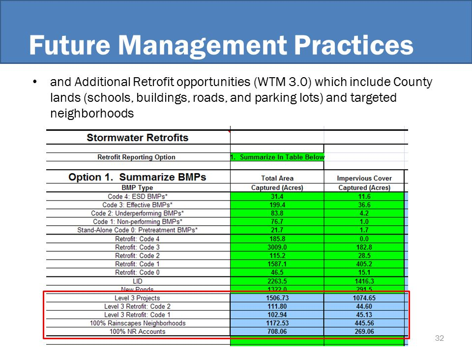 Future Management Practices and Additional Retrofit opportunities (WTM 3.0) which include County lands (schools, buildings, roads, and parking lots) and targeted neighborhoods 32