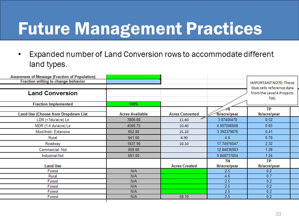 Future Management Practices Expanded number of Land Conversion rows to accommodate different land types.
