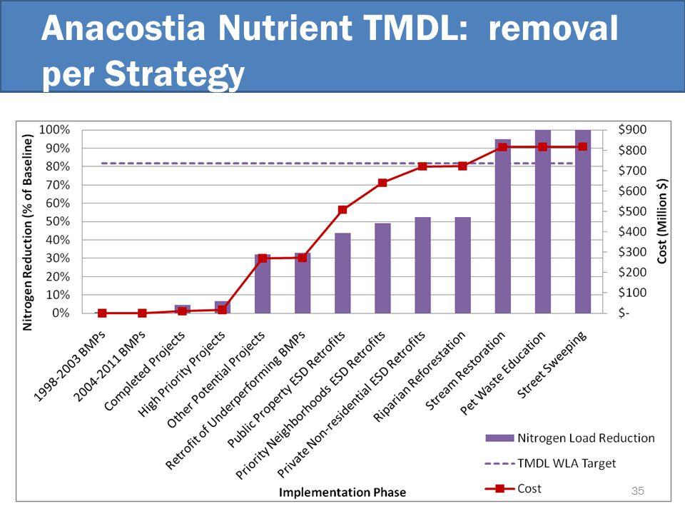 Anacostia Nutrient TMDL: removal per Strategy 35