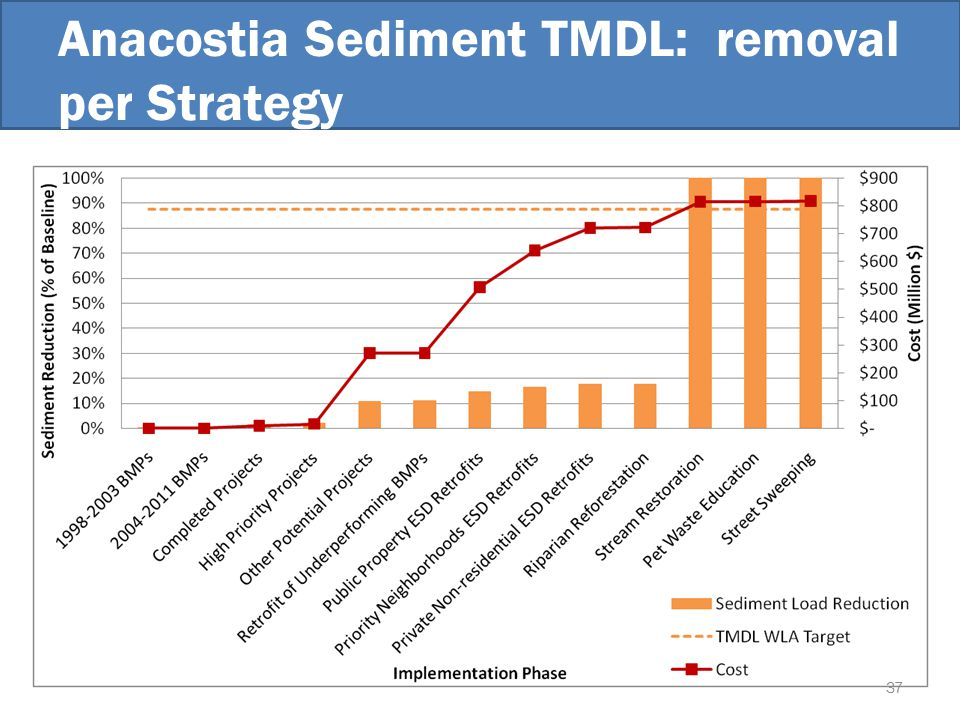 Anacostia Sediment TMDL: removal per Strategy 37