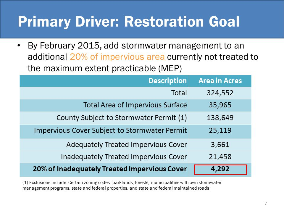 Primary Driver: Restoration Goal By February 2015, add stormwater management to an additional 20% of impervious area currently not treated to the maximum extent practicable (MEP) DescriptionArea in Acres Total324,552 Total Area of Impervious Surface35,965 County Subject to Stormwater Permit (1)138,649 Impervious Cover Subject to Stormwater Permit25,119 Adequately Treated Impervious Cover3,661 Inadequately Treated Impervious Cover21,458 20% of Inadequately Treated Impervious Cover4,292 (1) Exclusions include: Certain zoning codes, parklands, forests, municipalities with own stormwater management programs, state and federal properties, and state and federal maintained roads 7