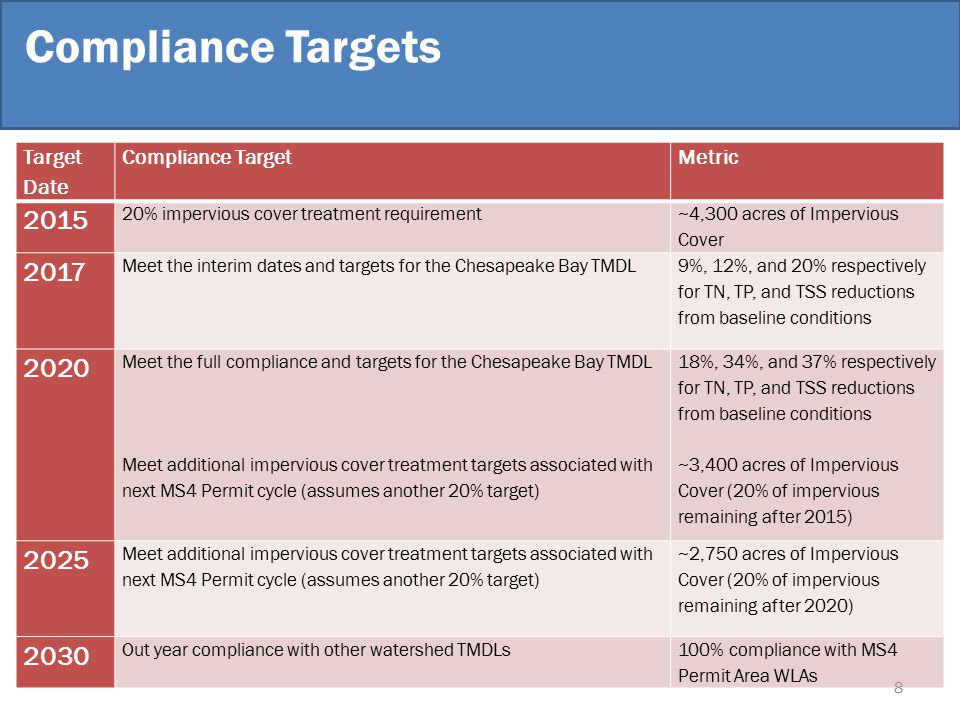 Compliance Targets Target Date Compliance TargetMetric 2015 20% impervious cover treatment requirement ~4,300 acres of Impervious Cover 2017 Meet the interim dates and targets for the Chesapeake Bay TMDL 9%, 12%, and 20% respectively for TN, TP, and TSS reductions from baseline conditions 2020 Meet the full compliance and targets for the Chesapeake Bay TMDL Meet additional impervious cover treatment targets associated with next MS4 Permit cycle (assumes another 20% target) 18%, 34%, and 37% respectively for TN, TP, and TSS reductions from baseline conditions ~3,400 acres of Impervious Cover (20% of impervious remaining after 2015) 2025 Meet additional impervious cover treatment targets associated with next MS4 Permit cycle (assumes another 20% target) ~2,750 acres of Impervious Cover (20% of impervious remaining after 2020) 2030 Out year compliance with other watershed TMDLs100% compliance with MS4 Permit Area WLAs 8